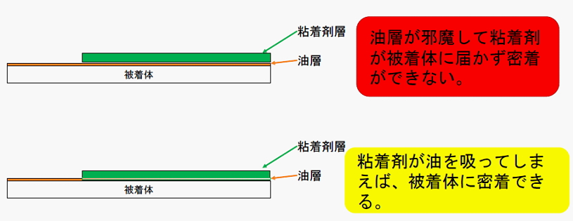 3M 930シリーズ 油面接着のメカニズム